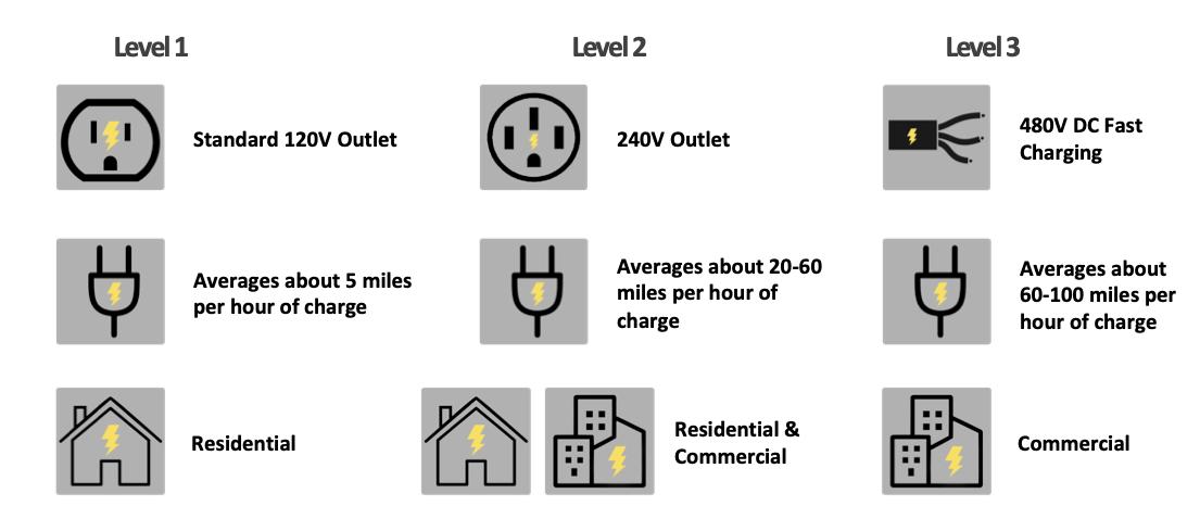 levels of ev charging land sustainability